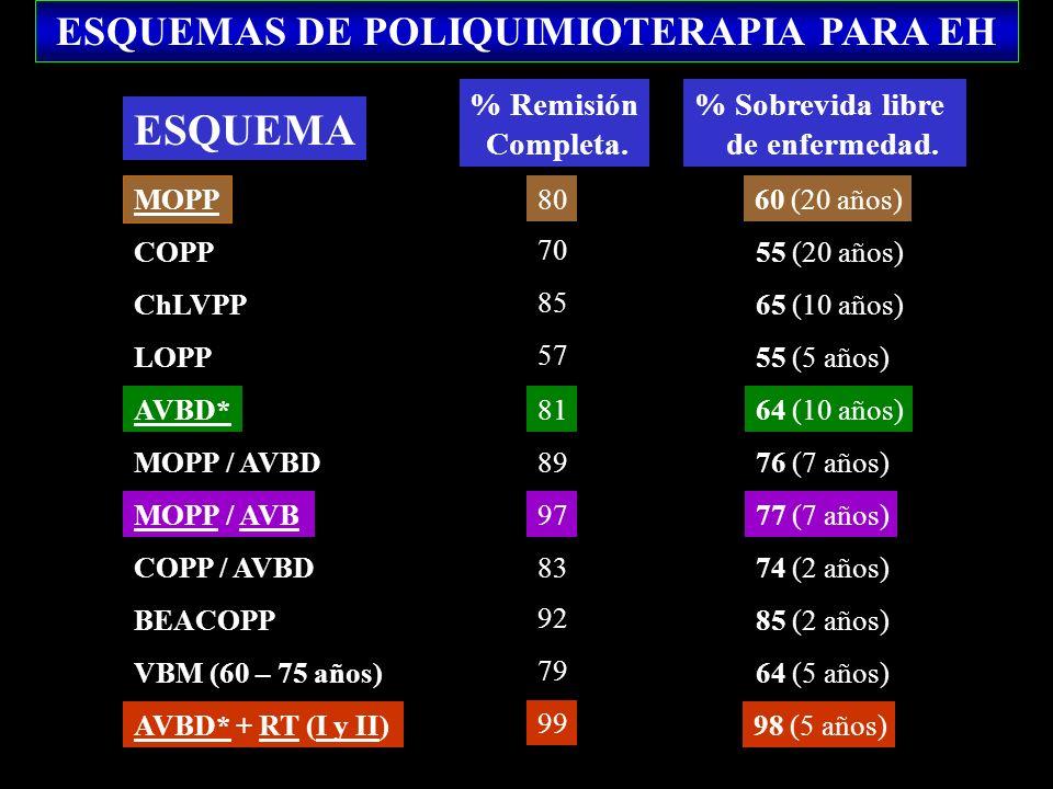 ESQUEMAS DE POLIQUIMIOTERAPIA PARA EH ESQUEMA % Remisión Completa. % Sobrevida libre de enfermedad. MOPP COPP ChLVPP LOPP AVBD* MOPP / AVBD MOPP / AVB
