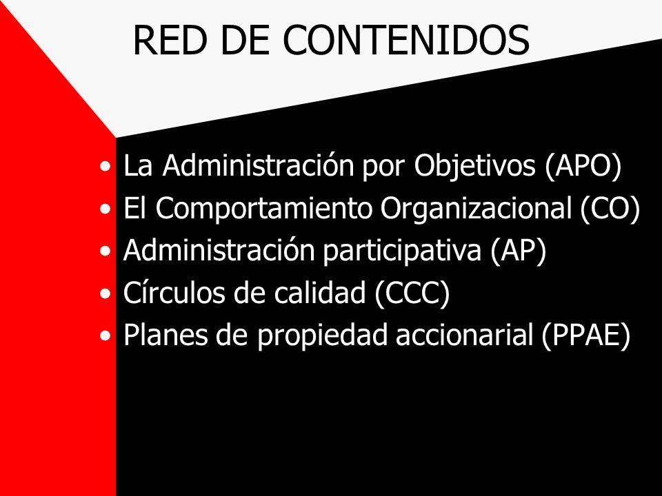 RED DE CONTENIDOS La Administración por Objetivos (APO) El Comportamiento Organizacional (CO) Administración participativa (AP) Círculos de calidad (C