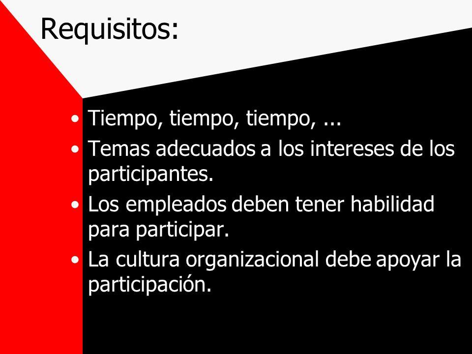 Requisitos: Tiempo, tiempo, tiempo,... Temas adecuados a los intereses de los participantes. Los empleados deben tener habilidad para participar. La c