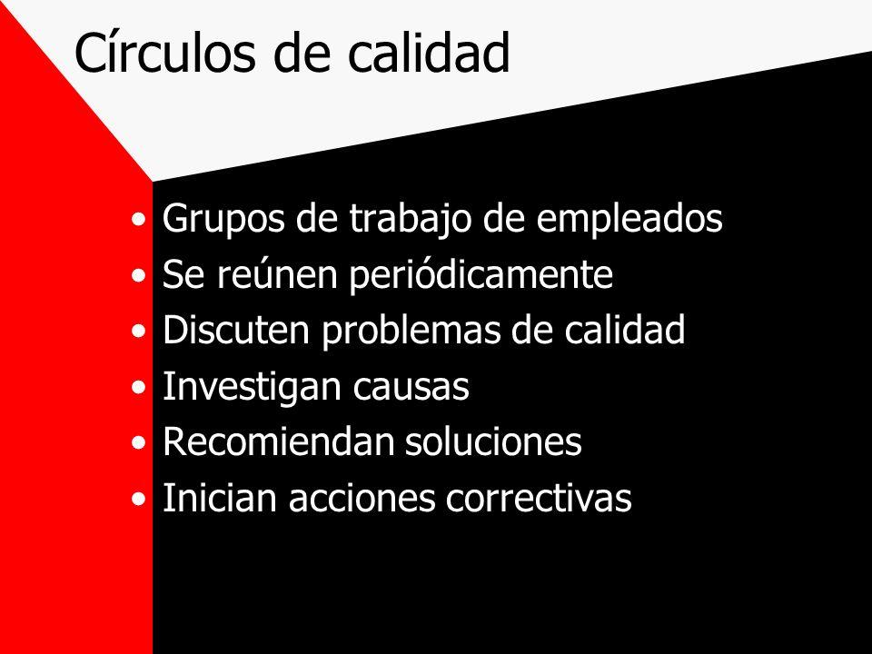 Círculos de calidad Grupos de trabajo de empleados Se reúnen periódicamente Discuten problemas de calidad Investigan causas Recomiendan soluciones Ini