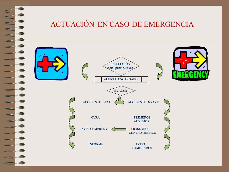 ACTUACIÓN EN CASO DE EMERGENCIA DETECCIÓN Cualquier persona ALERTA ENCARGADO EVALÚA ACCIDENTE LEVE ACCIDENTE GRAVE CURA PRIMEROS AUXILIOS AVISO EMPRES