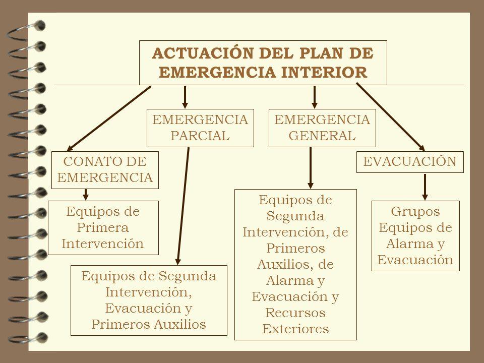 ACTUACIÓN DEL PLAN DE EMERGENCIA INTERIOR CONATO DE EMERGENCIA EMERGENCIA PARCIAL EMERGENCIA GENERAL EVACUACIÓN Equipos de Primera Intervención Equipo