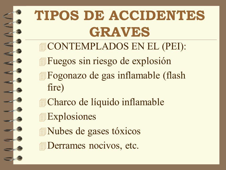 TIPOS DE ACCIDENTES GRAVES 4 CONTEMPLADOS EN EL (PEI): 4 Fuegos sin riesgo de explosión 4 Fogonazo de gas inflamable (flash fire) 4 Charco de líquido