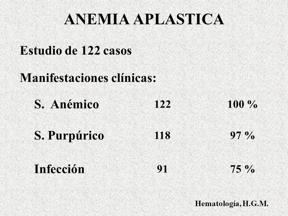 ANEMIA APLASTICA Estudio de 122 casos Manifestaciones clínicas: S.