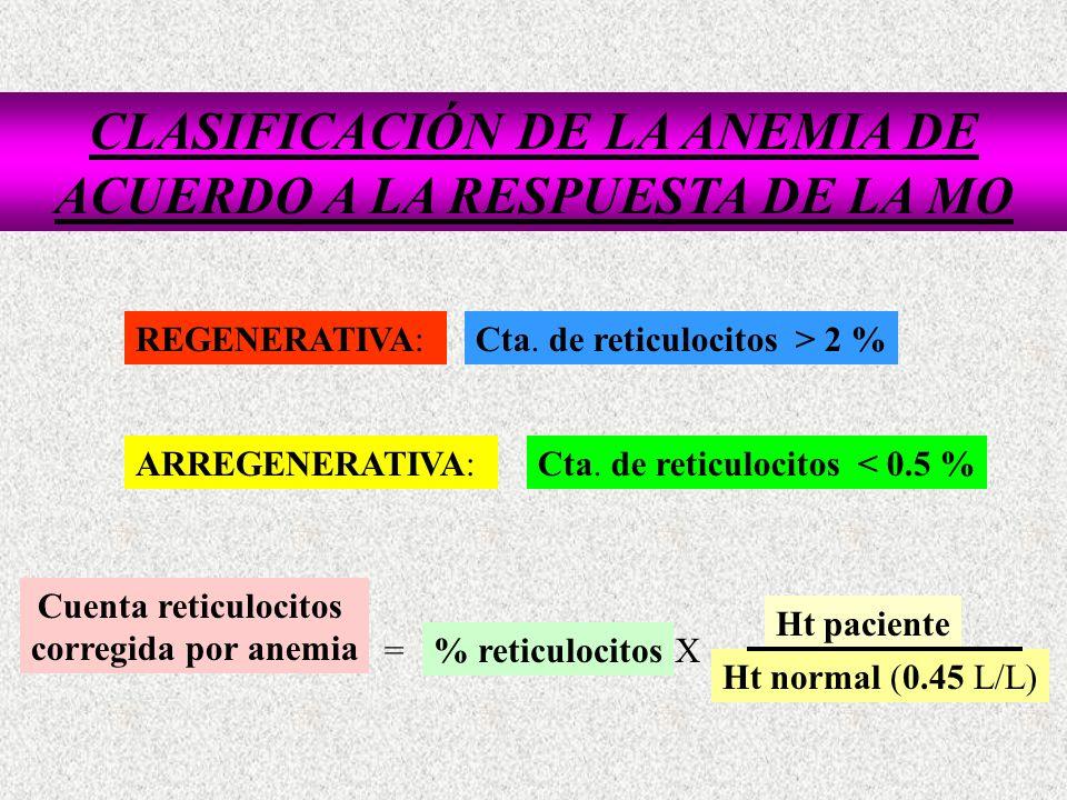 CLASIFICACIÓN ETIOPATOLOGICA DE LAS ANEMIAS.I.