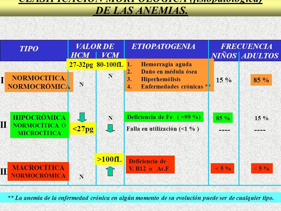 ANEMIA MACROCITICA (DEF.VIT. B12 / AC. FÓLICO) 1.Pobre ingesta: Carnes (B12), Vegetales (Ac.