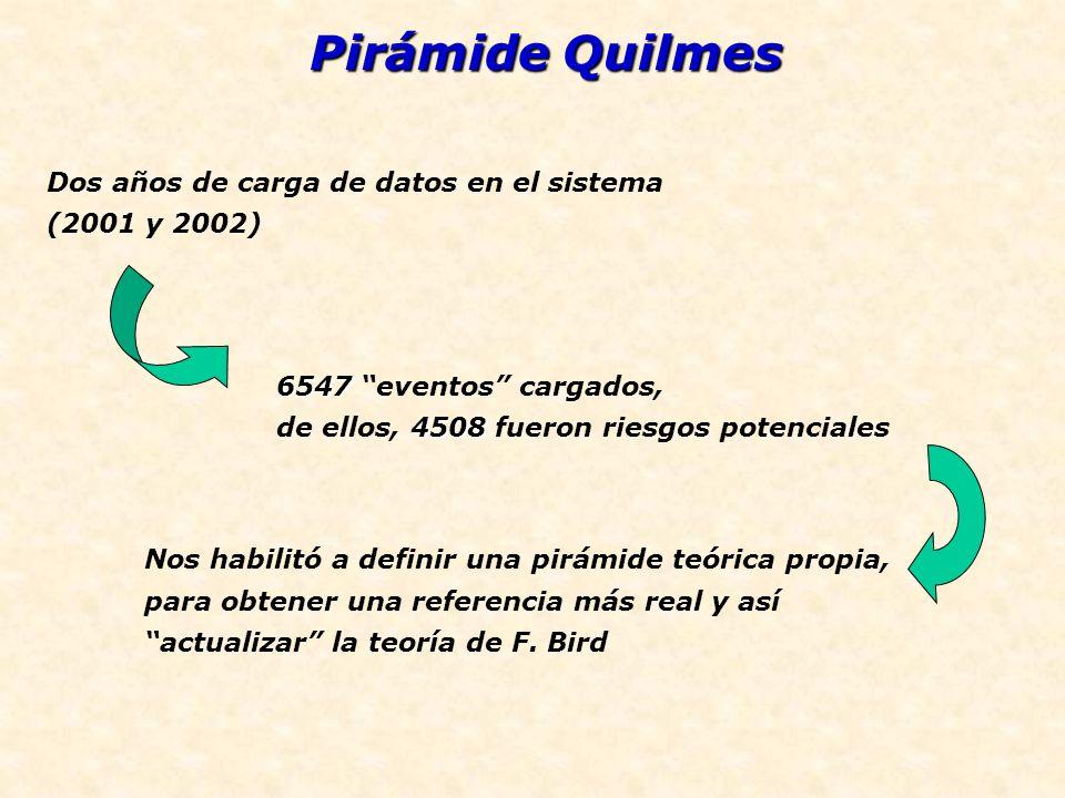 Pirámide Quilmes Dos años de carga de datos en el sistema (2001 y 2002) 6547 6547 eventos cargados, 4508 de ellos, 4508 fueron riesgos potenciales Nos