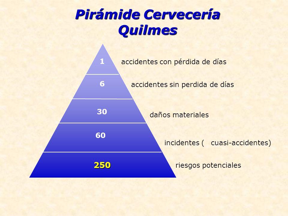 1 accidentes con pérdida de días 6 accidentes sin perdida de días 30 daños materiales 60 incidentes (cuasi-accidentes) 250 riesgos potenciales Pirámid