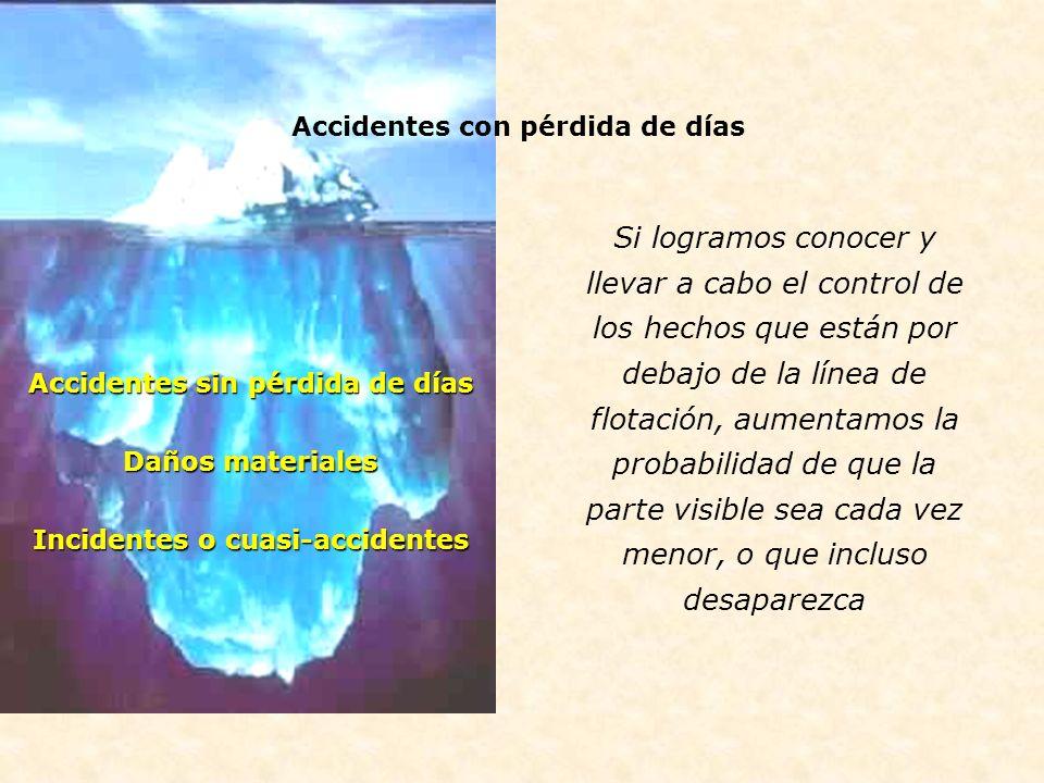 Accidentes con pérdida de días Accidentes sin pérdida de días Daños materiales Incidentes o cuasi-accidentes Si logramos conocer y llevar a cabo el co