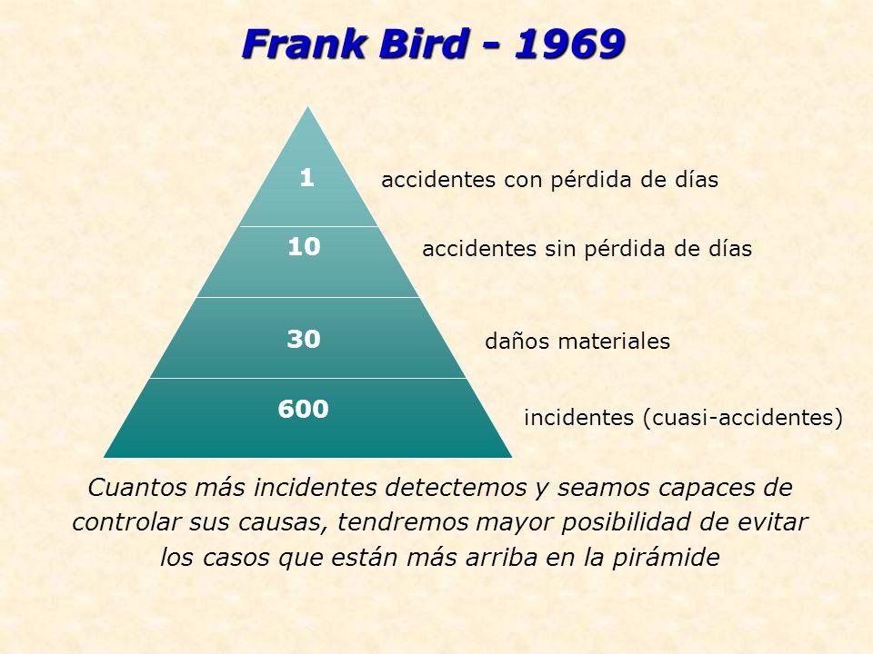 incidentes ( 1 accidentes con pérdida de días 10 accidentes sin pérdida de días 30 daños materiales 600 incidentes (cuasi-accidentes) Frank Bird - 196