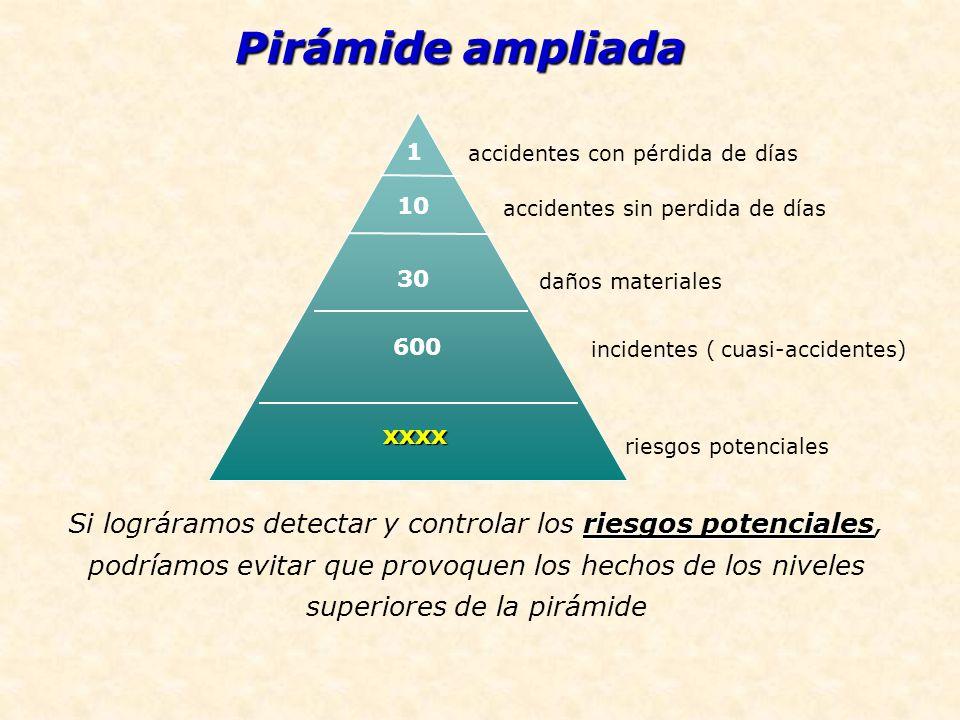 Pirámide ampliada riesgos potenciales Si lográramos detectar y controlar los riesgos potenciales, podríamos evitar que provoquen los hechos de los niv