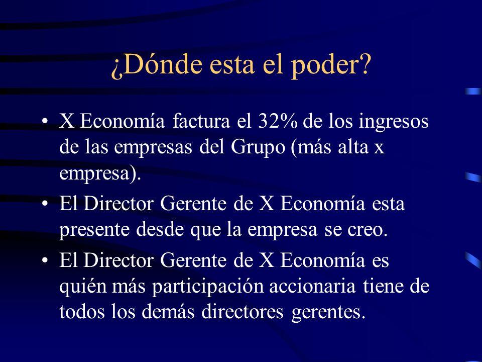 ¿Dónde esta el poder? X Economía factura el 32% de los ingresos de las empresas del Grupo (más alta x empresa). El Director Gerente de X Economía esta