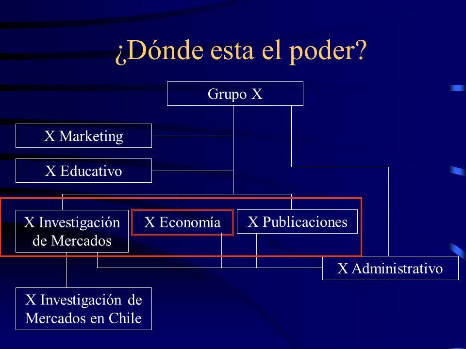 Grupo X X Economía X Investigación de Mercados X Administrativo X Educativo X Marketing X Publicaciones X Investigación de Mercados en Chile ¿Dónde es