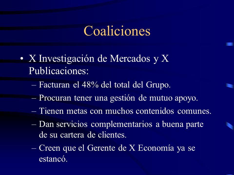 Coaliciones X Investigación de Mercados y X Publicaciones: –Facturan el 48% del total del Grupo. –Procuran tener una gestión de mutuo apoyo. –Tienen m