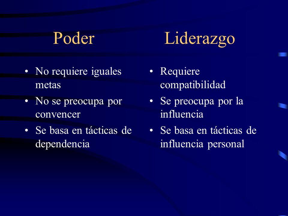 Poder Liderazgo No requiere iguales metas No se preocupa por convencer Se basa en tácticas de dependencia Requiere compatibilidad Se preocupa por la i