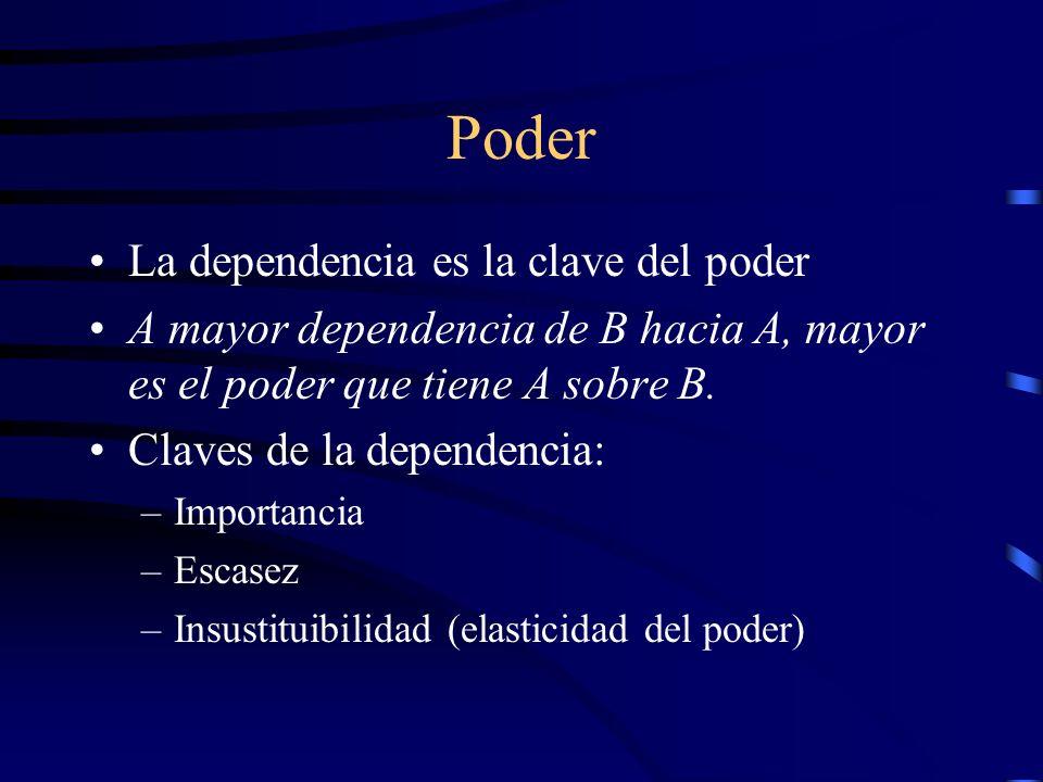 Poder La dependencia es la clave del poder A mayor dependencia de B hacia A, mayor es el poder que tiene A sobre B. Claves de la dependencia: –Importa