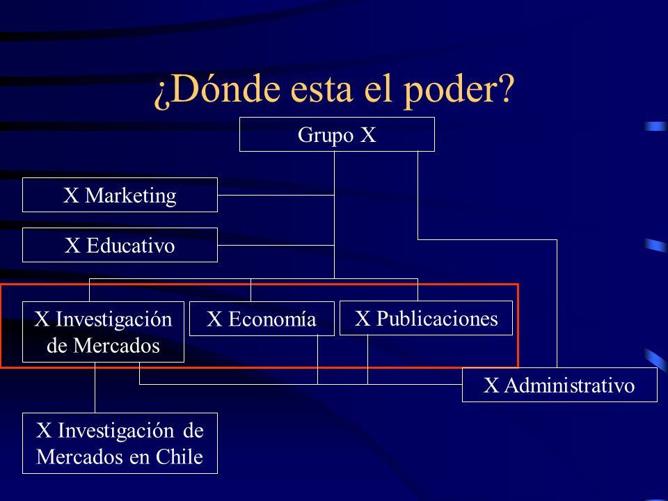 ¿Dónde esta el poder? Grupo X X EconomíaX Investigación de Mercados X Administrativo X Educativo X Marketing X Publicaciones X Investigación de Mercad