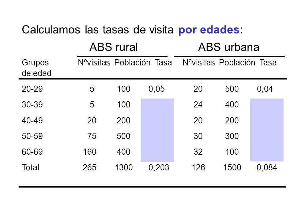 Calculamos las tasas de visita por edades: ABS ruralABS urbana Grupos Nºvisitas Población Tasa Nºvisitas Población Tasa de edad 20-29 5 100 0,05 20 50