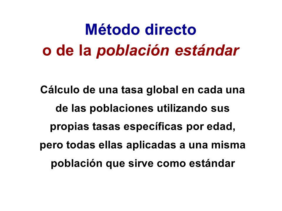 Método directo o de la población estándar Cálculo de una tasa global en cada una de las poblaciones utilizando sus propias tasas específicas por edad,