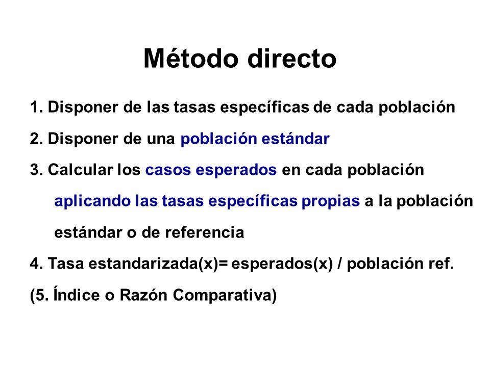 Método directo 1. Disponer de las tasas específicas de cada población 2. Disponer de una población estándar 3. Calcular los casos esperados en cada po