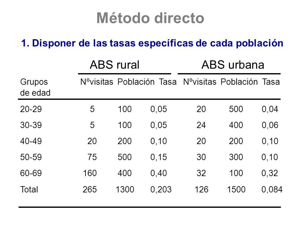 Método directo 1. Disponer de las tasas específicas de cada población ABS ruralABS urbana Grupos Nºvisitas Población Tasa Nºvisitas Población Tasa de