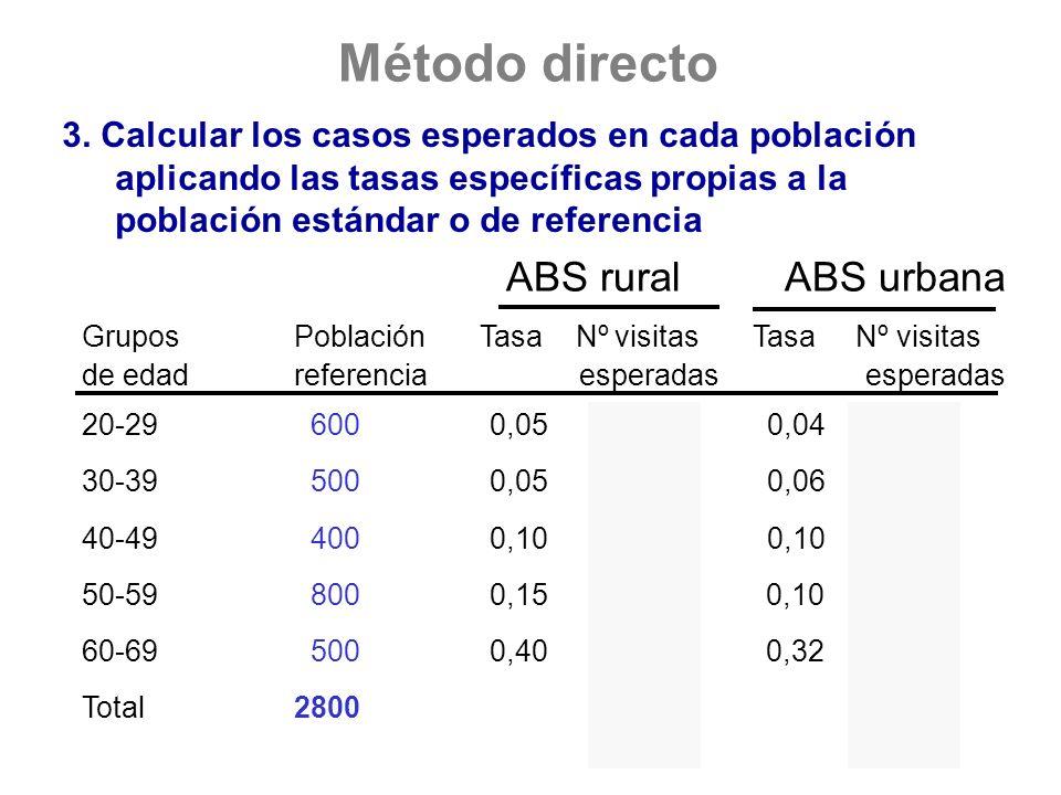 Método directo 3. Calcular los casos esperados en cada población aplicando las tasas específicas propias a la población estándar o de referencia ABS r