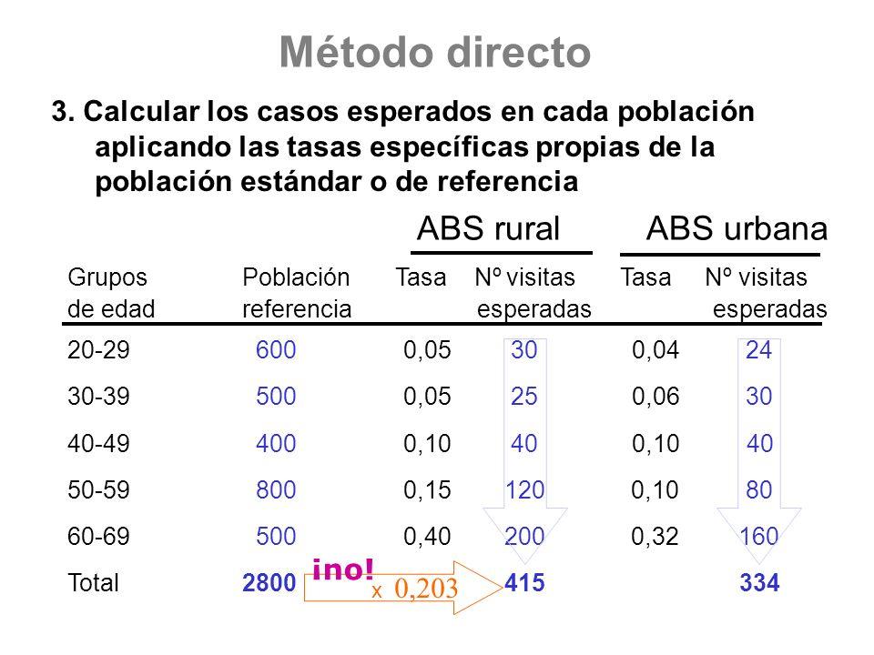 Método directo 3. Calcular los casos esperados en cada población aplicando las tasas específicas propias de la población estándar o de referencia ABS