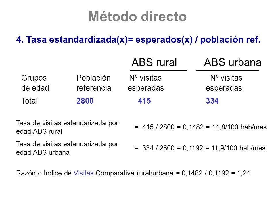 4. Tasa estandardizada(x)= esperados(x) / población ref. ABS rural ABS urbana Grupos Población Nº visitas Nº visitas de edadreferencia esperadas esper