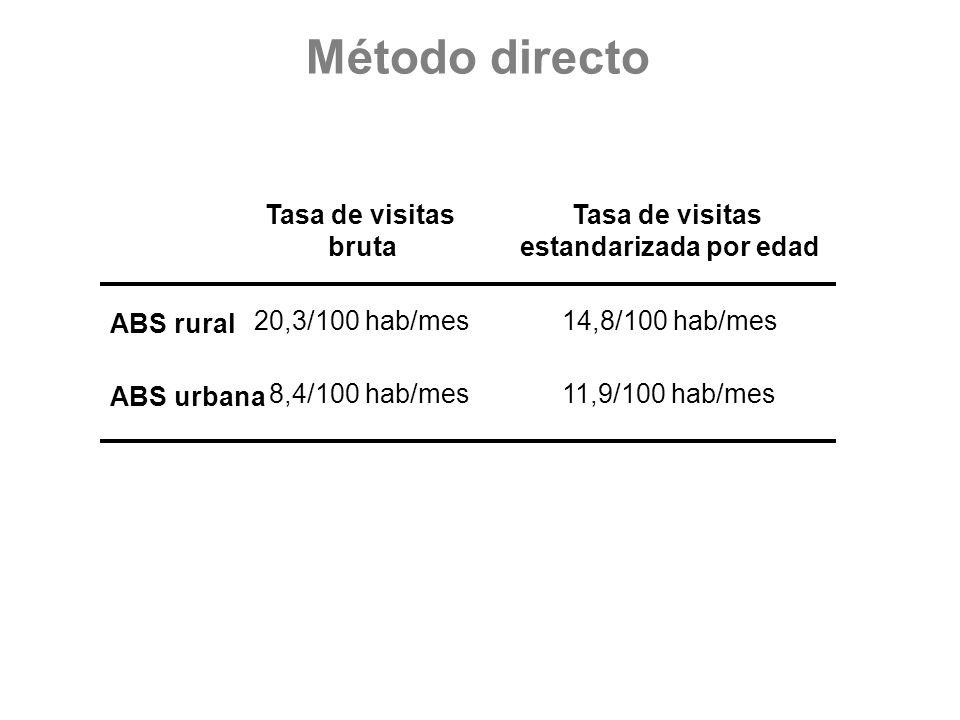ABS rural 14,8/100 hab/mes ABS urbana 11,9/100 hab/mes Tasa de visitas estandarizada por edad 20,3/100 hab/mes 8,4/100 hab/mes Tasa de visitas bruta M