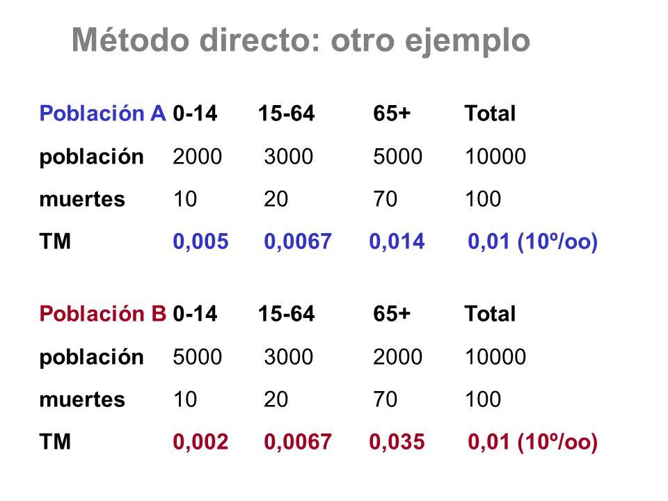Método directo: otro ejemplo Población A0-14 15-6465+ Total población2000 30005000 10000 muertes10 2070 100 TM0,005 0,0067 0,014 0,01 (10º/oo) Poblaci