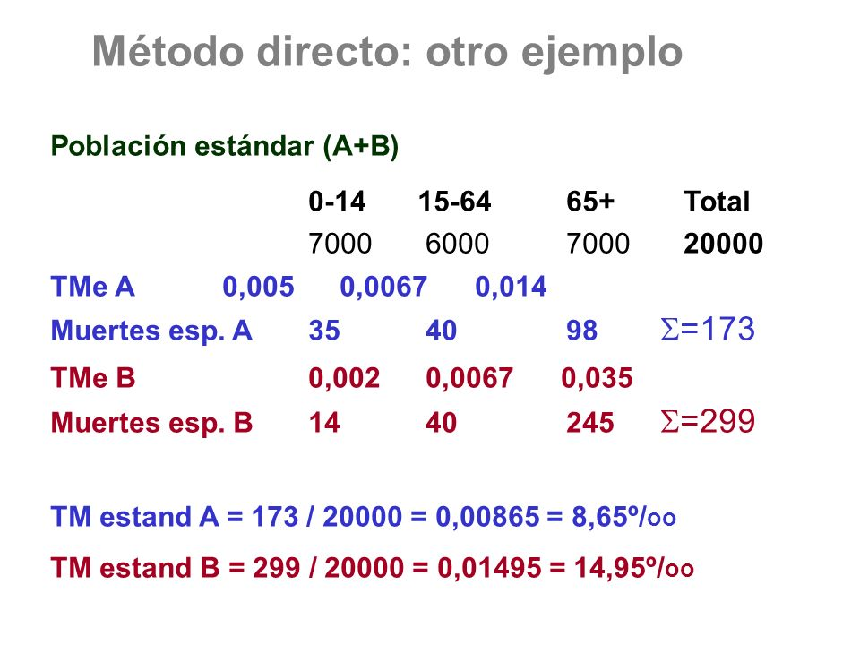 Método directo: otro ejemplo Población estándar (A+B) 0-14 15-6465+ Total 7000 60007000 20000 TMe A0,005 0,0067 0,014 Muertes esp. A35 4098 =173 TMe B