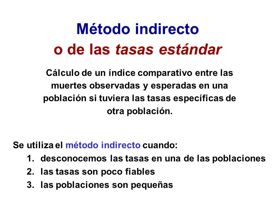 Se utiliza el método indirecto cuando: 1.desconocemos las tasas en una de las poblaciones 2.las tasas son poco fiables 3.las poblaciones son pequeñas