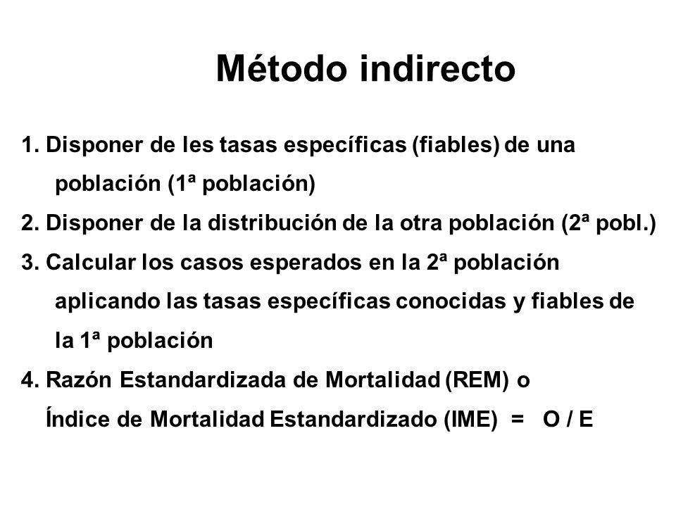 Método indirecto 1. Disponer de les tasas específicas (fiables) de una población (1ª población) 2. Disponer de la distribución de la otra población (2