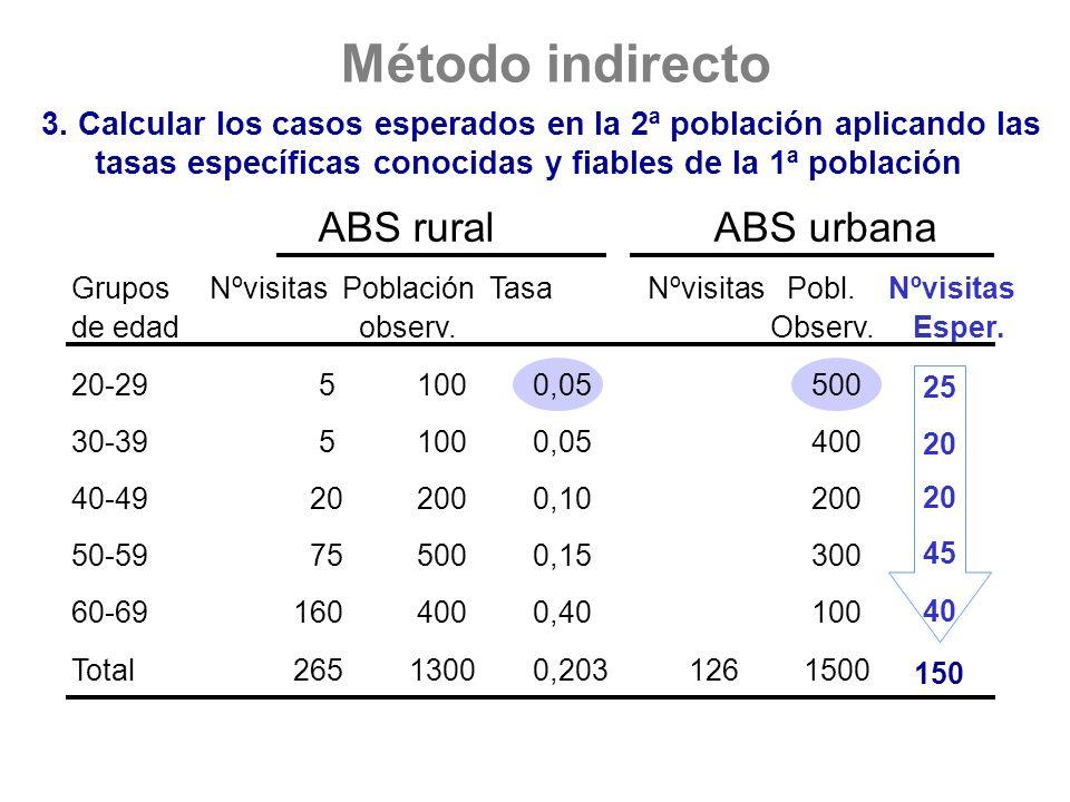 25 3. Calcular los casos esperados en la 2ª población aplicando las tasas específicas conocidas y fiables de la 1ª población ABS ruralABS urbana Grupo