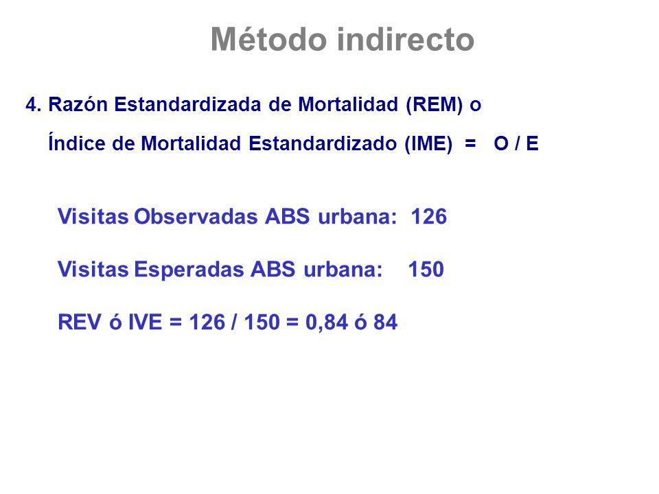 4. Razón Estandardizada de Mortalidad (REM) o Índice de Mortalidad Estandardizado (IME) = O / E Visitas Observadas ABS urbana: 126 Visitas Esperadas A