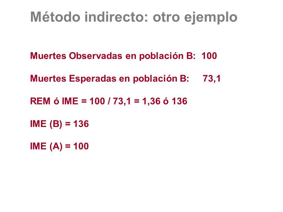 Muertes Observadas en población B: 100 Muertes Esperadas en población B: 73,1 REM ó IME = 100 / 73,1 = 1,36 ó 136 IME (B) = 136 IME (A) = 100 Método i