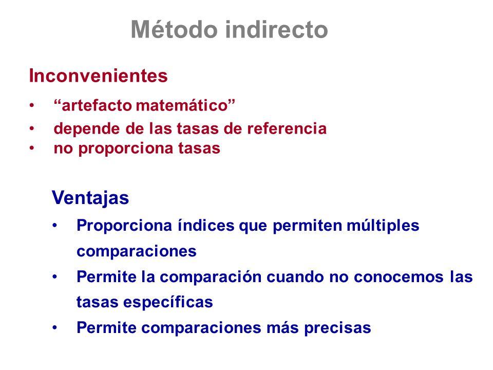 Inconvenientes artefacto matemático depende de las tasas de referencia no proporciona tasas Ventajas Proporciona índices que permiten múltiples compar