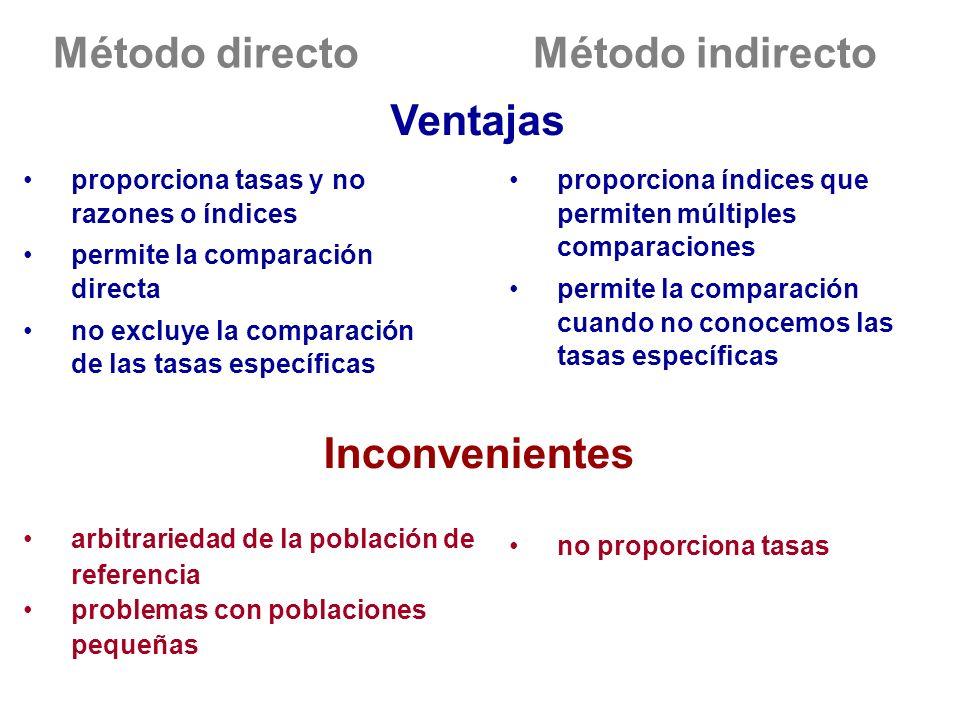 Método directoMétodo indirecto proporciona índices que permiten múltiples comparaciones permite la comparación cuando no conocemos las tasas específic