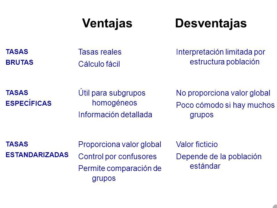 VentajasDesventajas Interpretación limitada por estructura población Tasas reales Cálculo fácil TASAS BRUTAS No proporciona valor global Poco cómodo s