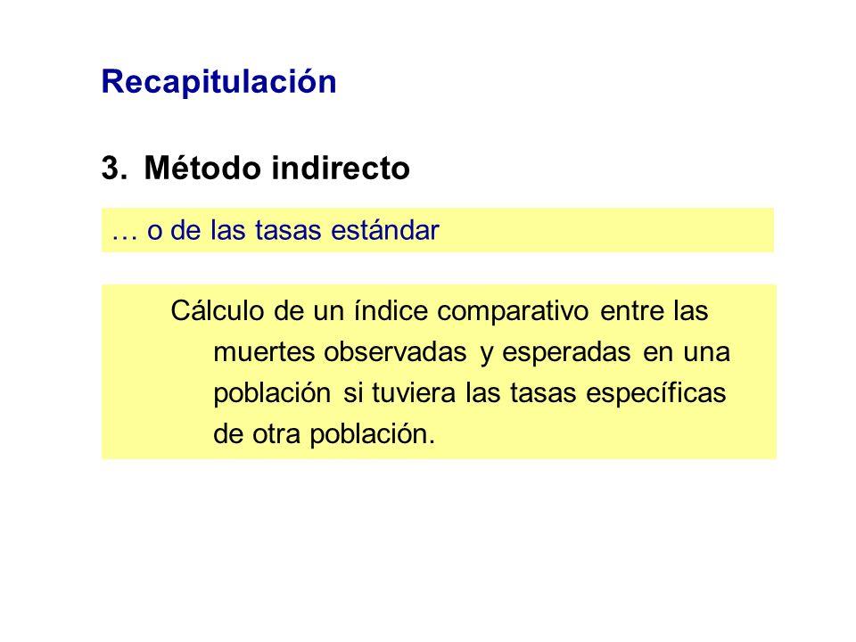Recapitulación 3.Método indirecto … o de las tasas estándar Cálculo de un índice comparativo entre las muertes observadas y esperadas en una población