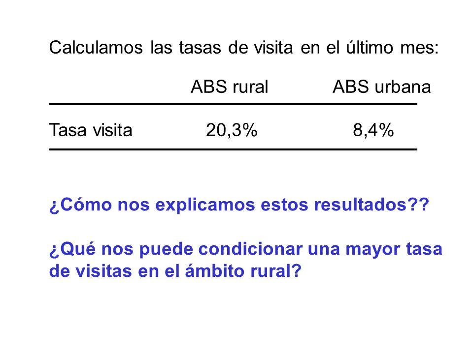 Calculamos las tasas de visita en el último mes: ABS ruralABS urbana Tasa visita 20,3% 8,4% ¿Cómo nos explicamos estos resultados?? ¿Qué nos puede con