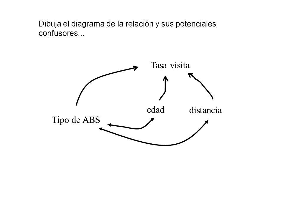 Dibuja el diagrama de la relación y sus potenciales confusores... Tasa visita Tipo de ABS edad distancia