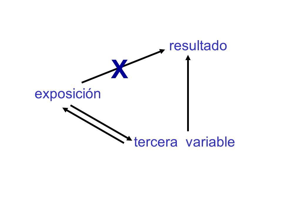 Recapitulación 1.Definición de confusión Situación en la que la asociación entre una determinada exposición y un determinado resultado es debida a la influencia de una tercera variable exposición enfermedad Factor de confusión Confusor 1.El factor de confusión se asocia causalmente a la enfermedad; 2.Se asocia, causalmente o no, con la exposición; 3.Y no es una variable intermedia en la secuencia causal entre exposición y enfermedad.