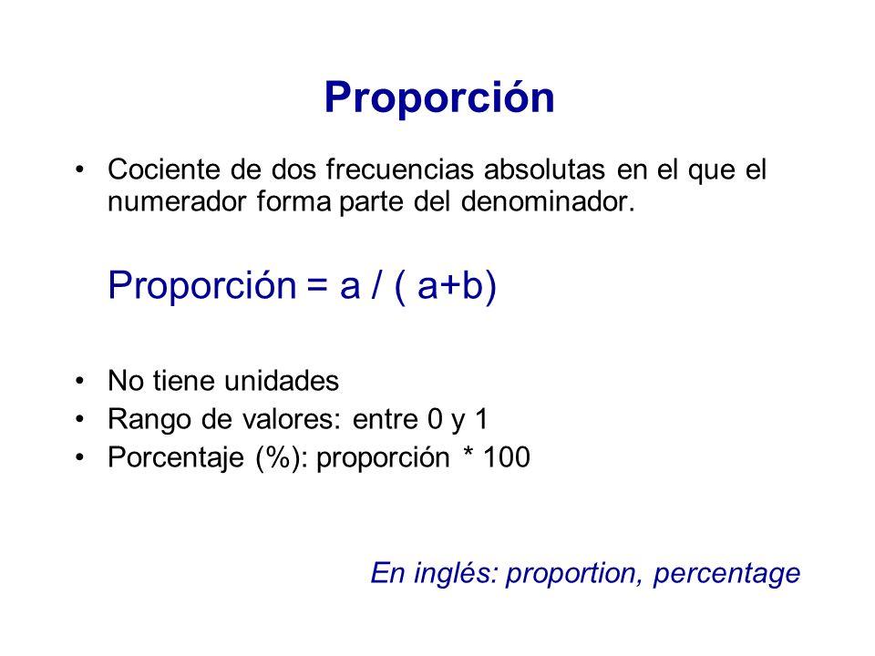Proporción Cociente de dos frecuencias absolutas en el que el numerador forma parte del denominador. Proporción = a / ( a+b) No tiene unidades Rango d