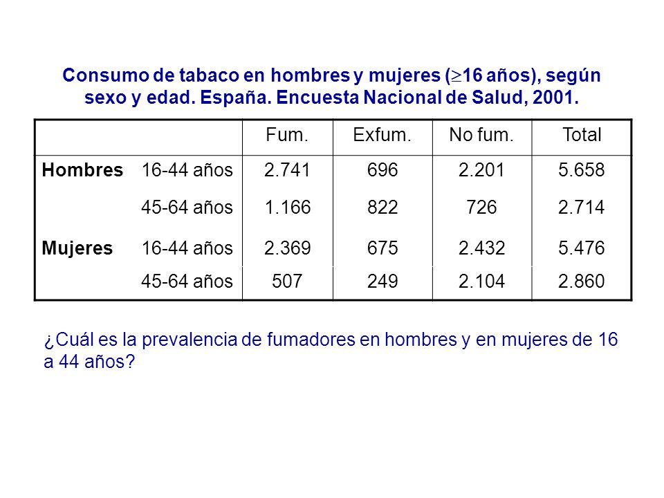 Consumo de tabaco en hombres y mujeres ( 16 años), según sexo y edad. España. Encuesta Nacional de Salud, 2001. Fum.Exfum.No fum.Total Hombres16-44 añ