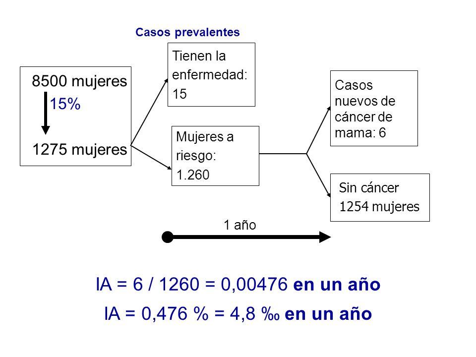 8500 mujeres 15% 1275 mujeres IA = 6 / 1260 = 0,00476 en un año Tienen la enfermedad: 15 Casos prevalentes Mujeres a riesgo: 1.260 Sin cáncer 1254 muj
