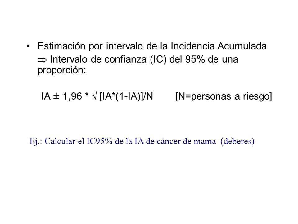Estimación por intervalo de la Incidencia Acumulada Intervalo de confianza (IC) del 95% de una proporción: IA ± 1,96 * [IA*(1-IA)]/N[N=personas a ries