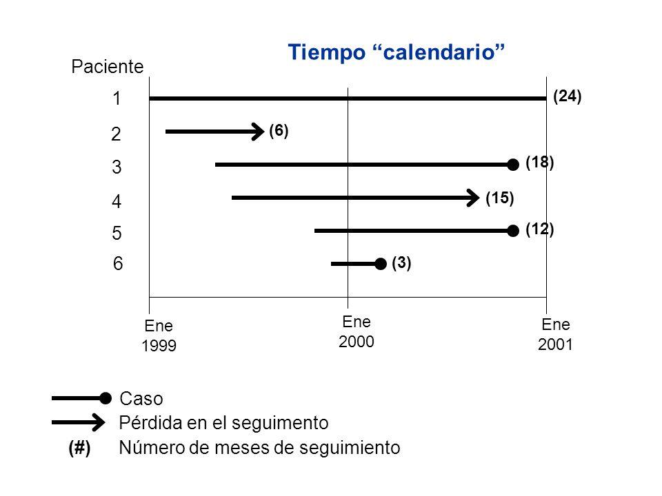 Caso Pérdida en el seguimento (#) Número de meses de seguimiento Ene 1999 Ene 2000 Ene 2001 1 3 2 4 5 6 (24) (6) (18) (15) (12) (3) Paciente Tiempo ca