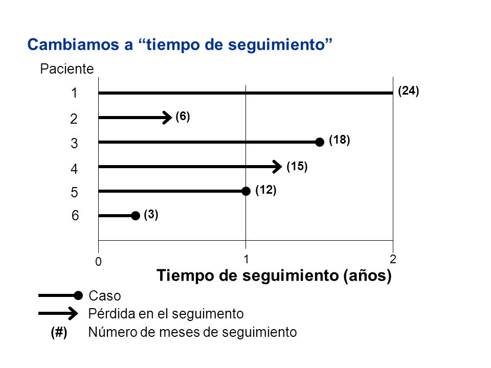 Cambiamos a tiempo de seguimiento Paciente 0 12 1 3 2 4 5 6 (24) (6) (18) (15) (12) (3) Tiempo de seguimiento (años) Caso Pérdida en el seguimento (#)