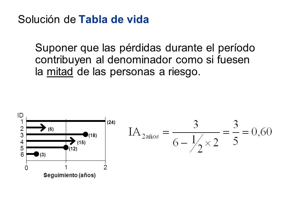 Solución de Tabla de vida Suponer que las pérdidas durante el período contribuyen al denominador como si fuesen la mitad de las personas a riesgo. ID